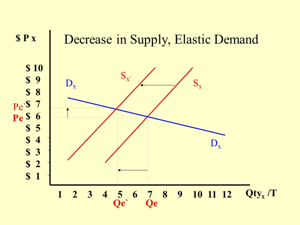 Decrease in Supply, Elastic Demand $ P x $ 10 $ 9 $ 8 $ 7 $ 6 $ 5 $ 4 $ 3 $ 2 $ 1 1 2 3 4 5 6 7 8 9 10 11 12 Qty x /T SxSx DxDx DxDx S x Pe QeQe` Pe`
