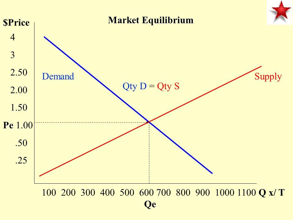$Price 4 3 2.50 2.00 1.50 Pe Pe 1.00.50.25 100 200 300 400 500 600 700 800 900 1000 1100 Q x/ T Qe DemandSupply Market Equilibrium Qty D = Qty S
