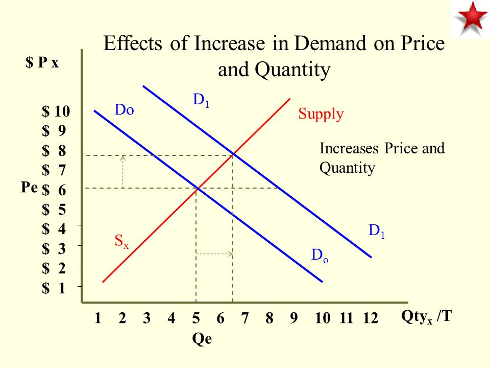 $ P x $ 10 $ 9 $ 8 $ 7 $ 6 $ 5 $ 4 $ 3 $ 2 $ 1 1 2 3 4 5 6 7 8 9 10 11 12 Qty x /T Demand DxDx S0S0 Effects of an Increase in Supply on Price and Quantity Price decreases and Quantity increases Pe Qe S0S0 S1S1 S1S1