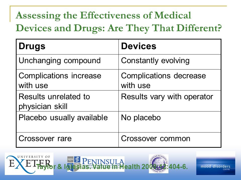 Assessing the Effectiveness of Medical Devices and Drugs: Are They That Different? Crossover commonCrossover rare No placeboPlacebo usually available