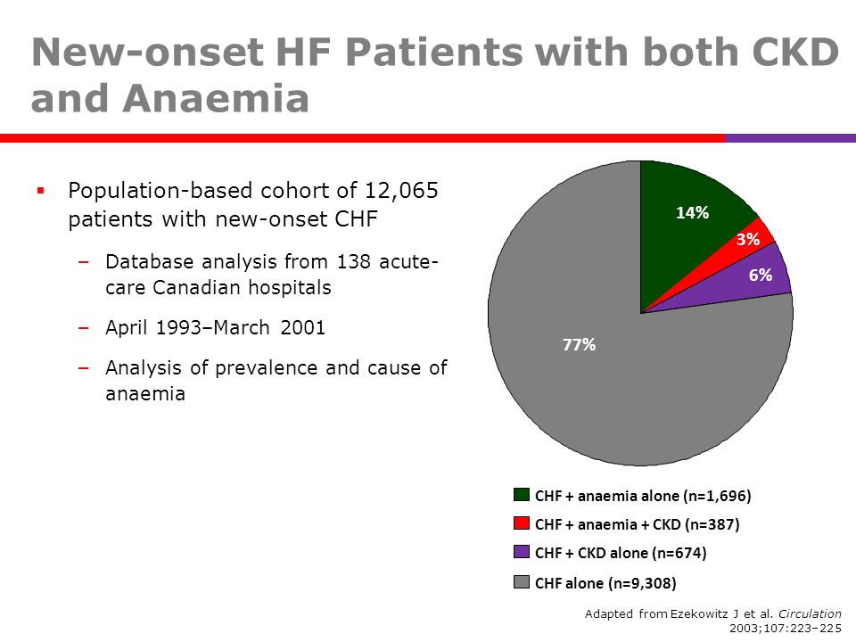 New-onset HF Patients with both CKD and Anaemia Population-based cohort of 12,065 patients with new-onset CHF – Database analysis from 138 acute- care