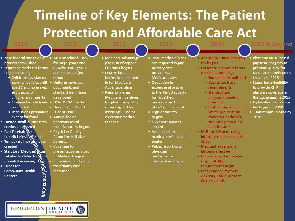 Timeline of Key Elements: The Patient Protection and Affordable Care Act 201020112014201220132015 & Beyond New federal rate review process established Insurance market reforms begin, including: Children may stay on parents policies until age 26 and no pre-ex exclusions for children until age 19 Lifetime benefit limits prohibited Rescissions prohibited except for fraud Limited small business tax credits established Part D rebate for beneficiaries in the gap Temporary high risk pool created Statutory Medicaid drug rebates to states for drugs provided in managed care Funds for Community Health Centers MLR mandated: 85% for large group and 80% for small group and individual (non- group) Uniform coverage documents and standard definitions developed HSAs & FSAs limited Discounts in Part D Donut Hole Annual fee on pharmaceutical manufacturers begins Physician Quality Reporting Initiative bonuses Coverage for preventative services in Medicaid begins Reimbursement rates for primary care increased Medicare Advantage phase-in of capped FFS rates begins Quality bonus begins to be phased- in for Medicare Advantage plans Plans to merge Medicare incentives for physician quality reporting and for meaningful use of electronic medical records State Medicaid plans are required to pay primary care providers at Medicare rates Deduction for expenses allocable to the Part D subsidy for qualified prescription drug plans is eliminated High earner tax begins FSA contributions limited Annual fee on medical device sales begins Public reporting of physician performance information begins Annual insurance industry tax begins Insurance market reforms continue, including: Exchanges established Guarantee issue requirements Standardized minimum benefit offerings Prohibitions on annual limits, pre-existing condition exclusions, and rating based on health status MLR for MA and coding intensity changes go into effect Medicaid expansions become effective Individual and employer responsibility requirements begin Independent Payment Advisory Board presents first proposals Physician value-based payment program to promote quality for Medicare beneficiaries created in 2015 States have flexibility to provide CHIP eligible s coverage in the Exchanges in 2015 High-value plan excise tax begins in 2018 Donut hole closed by 2020