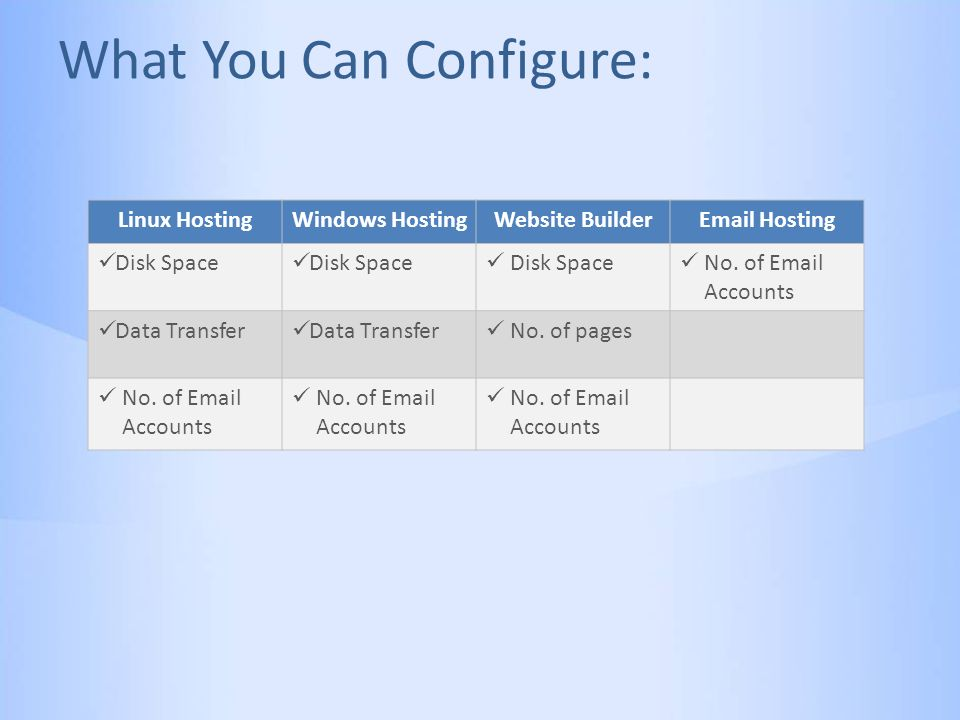 What You Can Configure: Linux HostingWindows HostingWebsite BuilderEmail Hosting Disk Space No.
