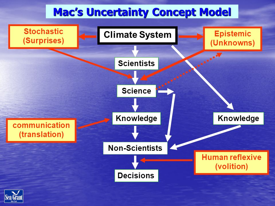 Stochastic (Surprises) Science Climate System Knowledge Human reflexive (volition) Epistemic (Unknowns) Non-Scientists Macs Uncertainty Concept Model Decisions Knowledge Scientists communication (translation)
