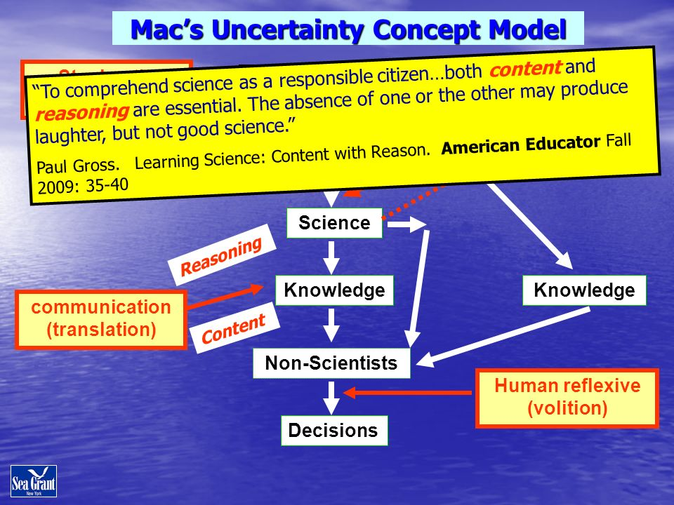 Stochastic (Surprises) Science Climate System Knowledge Human reflexive (volition) Epistemic (Unknowns) Non-Scientists Macs Uncertainty Concept Model Decisions Knowledge Scientists communication (translation) To comprehend science as a responsible citizen…both content and reasoning are essential.