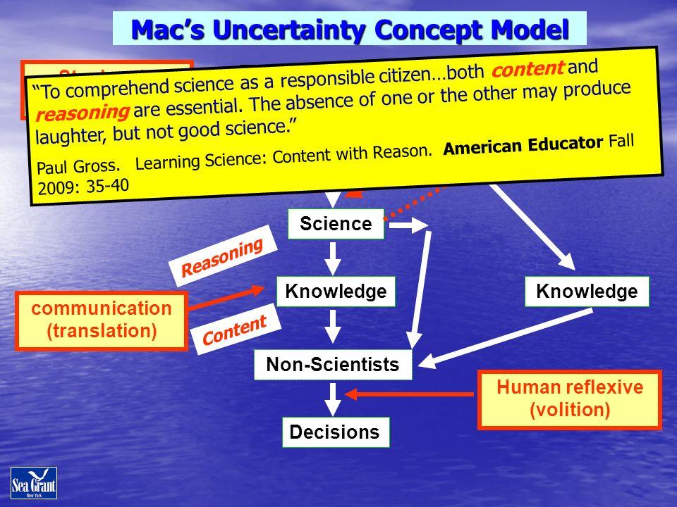 Stochastic (Surprises) Science Climate System Knowledge Human reflexive (volition) Epistemic (Unknowns) Non-Scientists Macs Uncertainty Concept Model