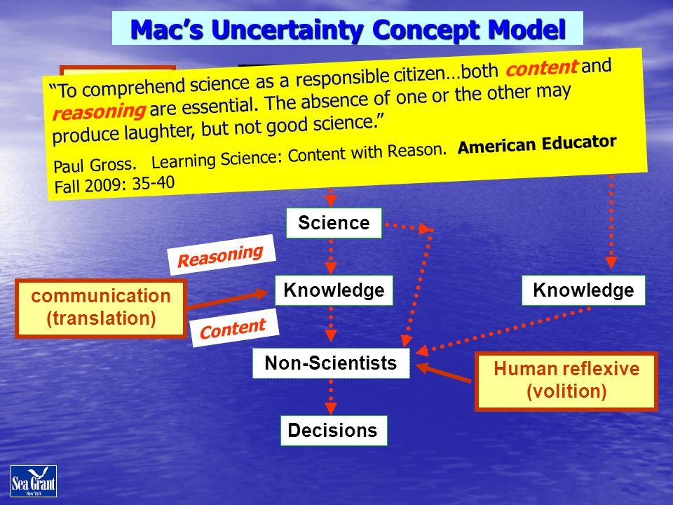 Surprises Science Climate System Knowledge Human reflexive (volition) Unknowns Non-Scientists Macs Uncertainty Concept Model Decisions Knowledge Scientists communication (translation) To comprehend science as a responsible citizen…both content and reasoning are essential.
