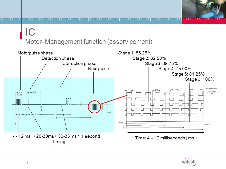 IC Motor- Management function (asservicement) 18 Motorpulse phase Detection phase Correction phase Next pulse 4- 12 ms / 20-30ms / 30-35 ms / 1 second