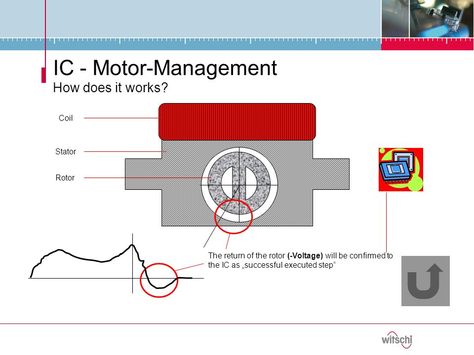 The return of the rotor (-Voltage) will be confirmed to the IC as successful executed step Coil Stator Rotor IC - Motor-Management How does it works?