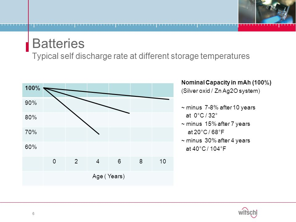 Batteries Typical self discharge rate at different storage temperatures Nominal Capacity in mAh (100%) (Silver oxid / Zn Ag2O system) ~ minus 7-8% aft