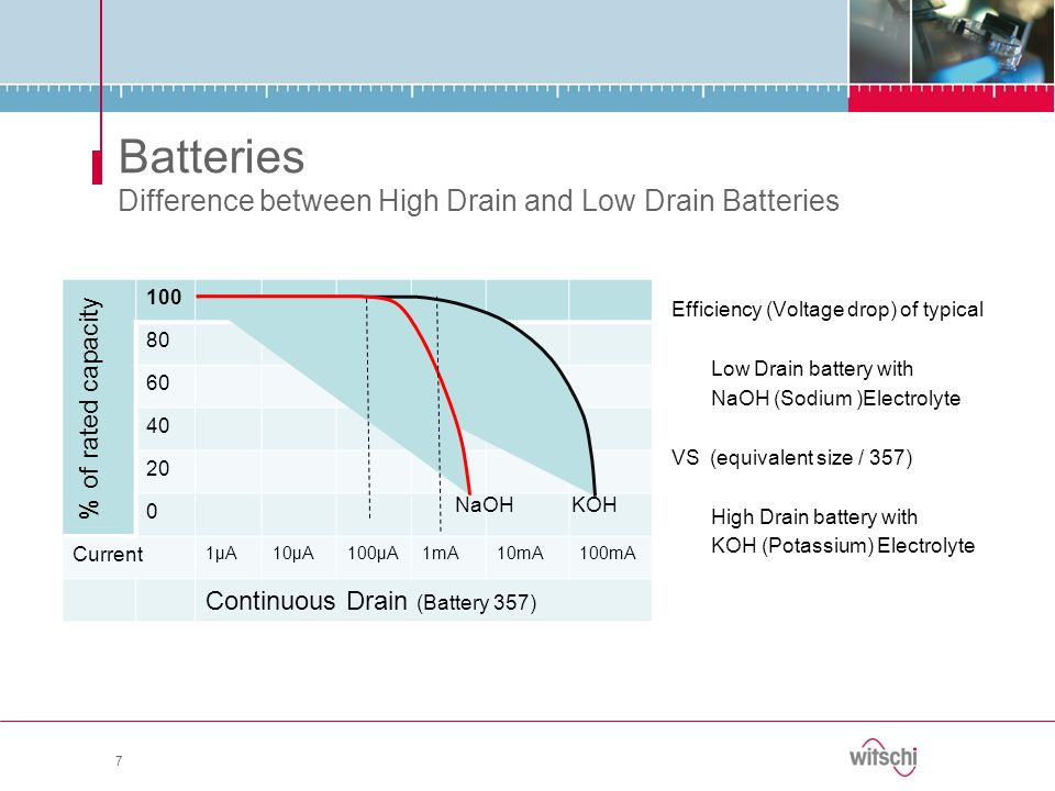 Batteries Difference between High Drain and Low Drain Batteries Efficiency (Voltage drop) of typical Low Drain battery with NaOH (Sodium )Electrolyte