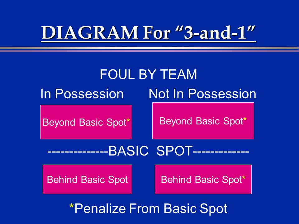 DIAGRAM For 3-and-1 FOUL BY TEAM In Possession Not In Possession --------------BASIC SPOT------------- *Penalize From Basic Spot Beyond Basic Spot* Behind Basic SpotBehind Basic Spot*