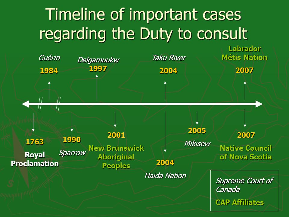 Timeline of important cases regarding the Duty to consult 1763 Royal Proclamation Guérin1984 1990Sparrow Delgamuukw 1997 2004 Haida Nation Taku River 2004 2005Mikisew 2001 New Brunswick Aboriginal Peoples Labrador Métis Nation 2007 2007 Native Council of Nova Scotia Supreme Court of Canada CAP Affiliates