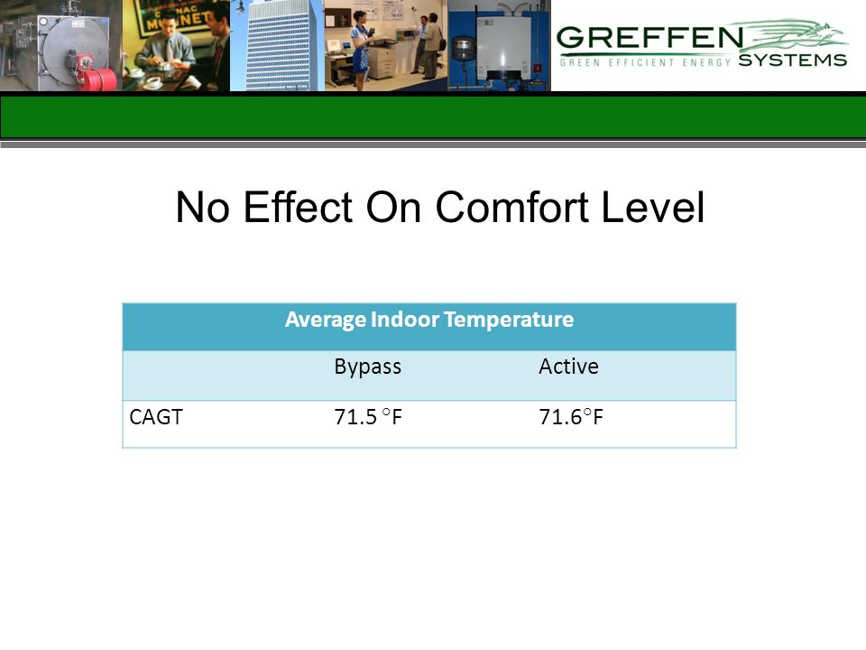 No Effect On Comfort Level Average Indoor Temperature BypassActive CAGT71.5 °F71.6°F
