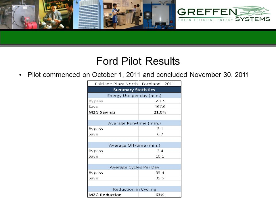 Ford Pilot Results Pilot commenced on October 1, 2011 and concluded November 30, 2011