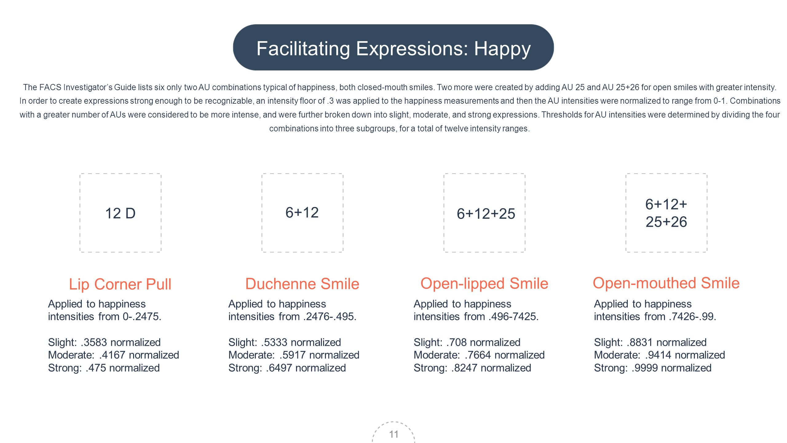 11 Lip Corner Pull Duchenne Smile Open-lipped Smile Open-mouthed Smile Facilitating Expressions: Happy 11 The FACS Investigators Guide lists six only two AU combinations typical of happiness, both closed-mouth smiles.