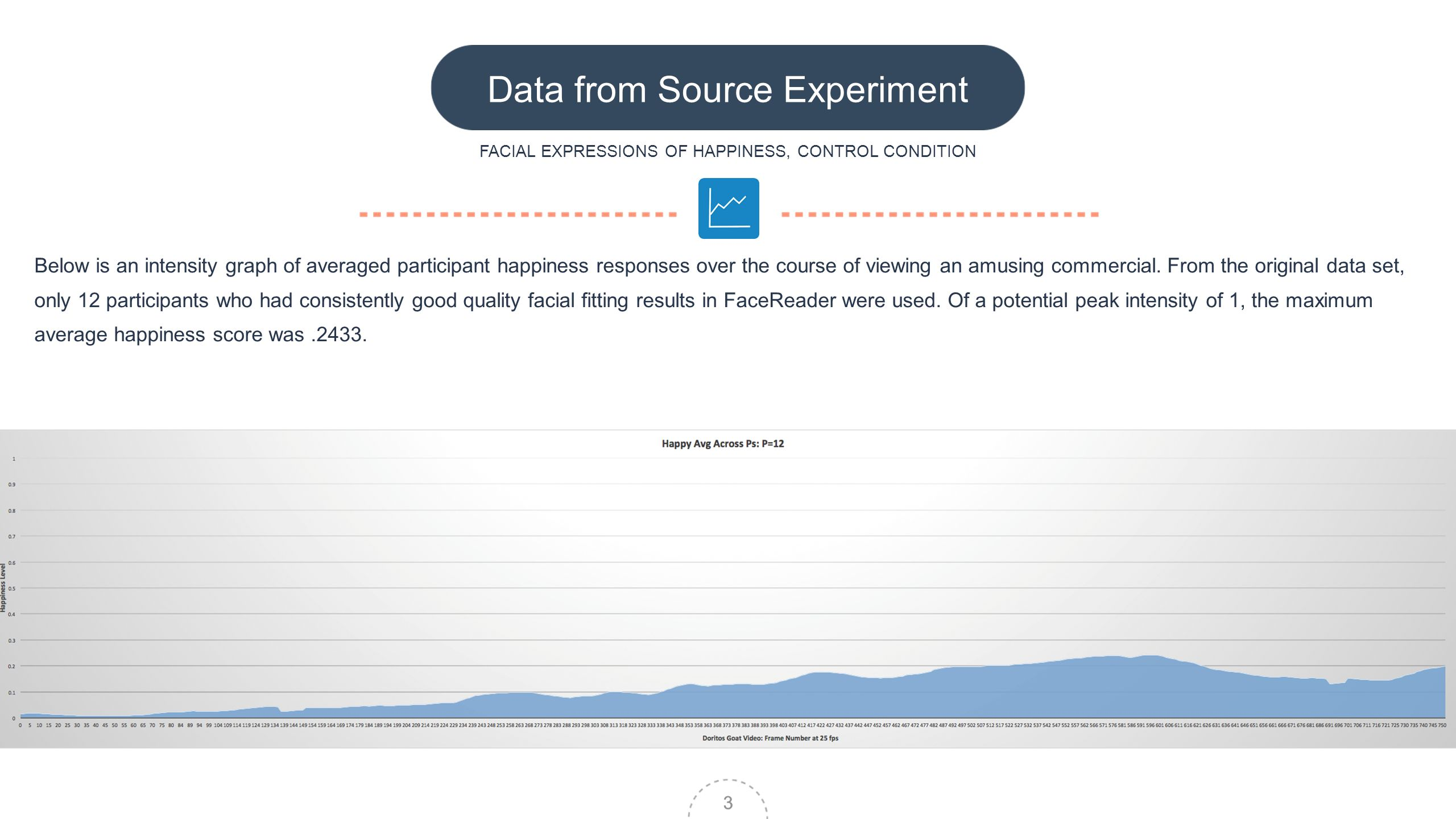 3 Data from Source Experiment FACIAL EXPRESSIONS OF HAPPINESS, CONTROL CONDITION Below is an intensity graph of averaged participant happiness responses over the course of viewing an amusing commercial.