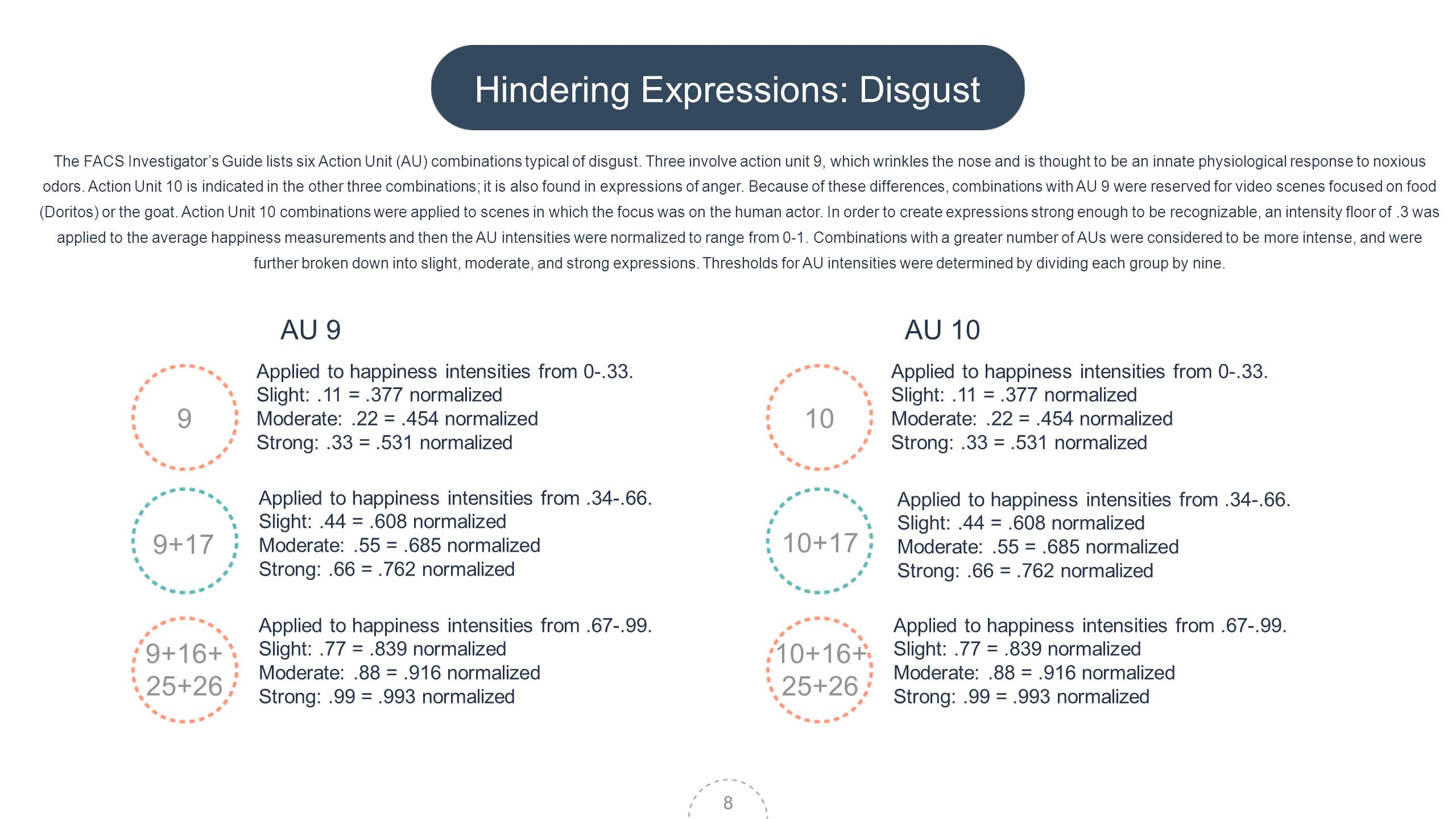 8 Hindering Expressions: Disgust The FACS Investigators Guide lists six Action Unit (AU) combinations typical of disgust.
