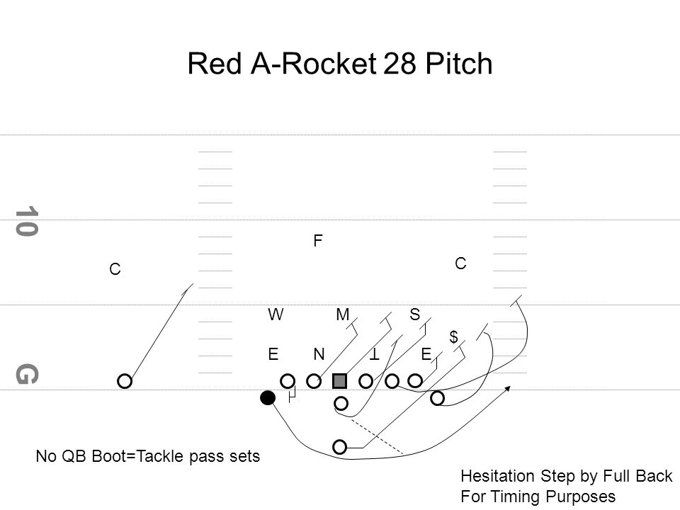G 10 Red A-Rocket 28 Pitch EEN T WMS $ F C C No QB Boot=Tackle pass sets Hesitation Step by Full Back For Timing Purposes