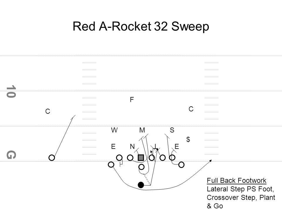 G 10 Red A-Rocket 32 Sweep EEN T WMS $ F C C Full Back Footwork Lateral Step PS Foot, Crossover Step, Plant & Go