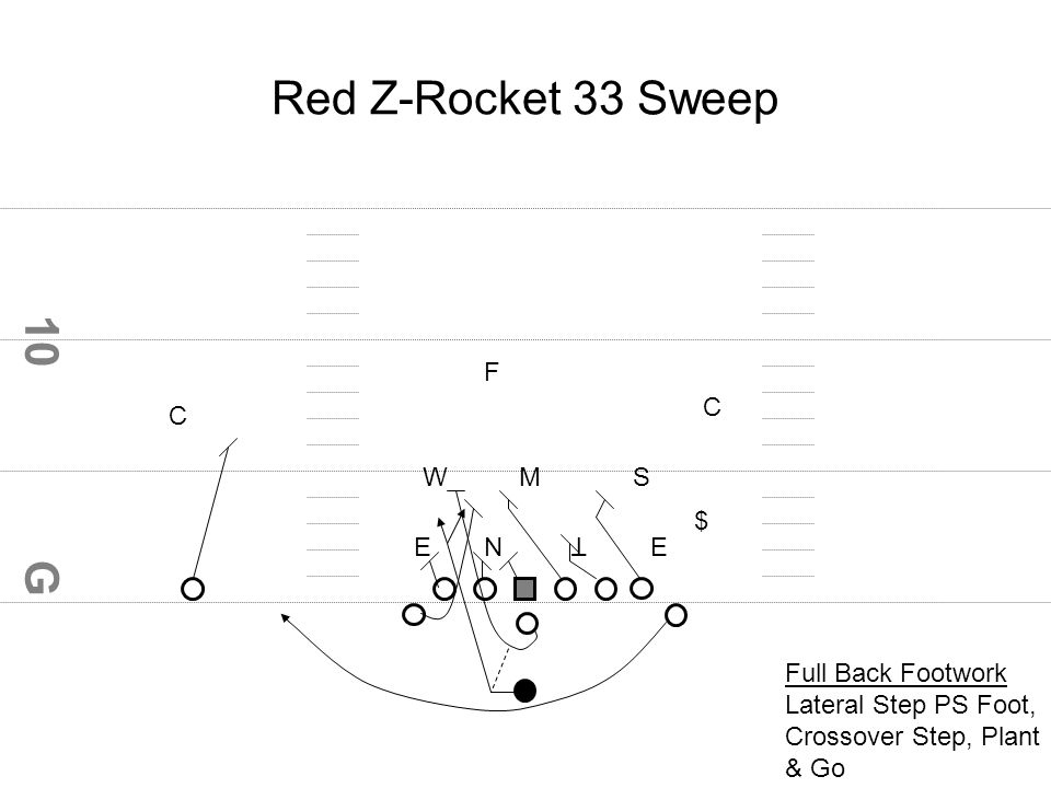 G 10 Red Z-Rocket 33 Sweep EN T E C C WMS $ F Full Back Footwork Lateral Step PS Foot, Crossover Step, Plant & Go