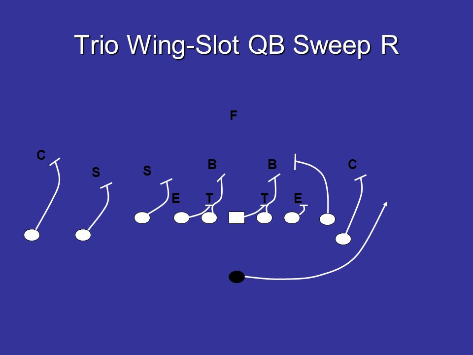 Trio Wing-Slot QB Sweep R E T T E B B S F C S C