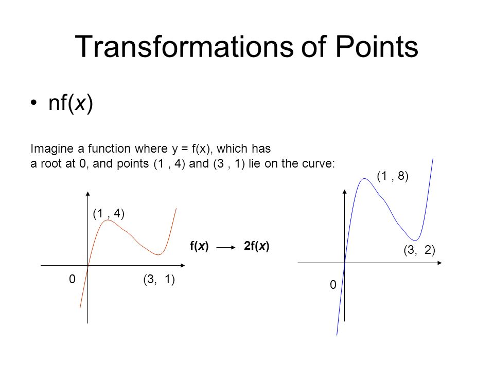 Transformations of Points nf(x) 0 (1, 4) (3, 1) Imagine a function where y = f(x), which has a root at 0, and points (1, 4) and (3, 1) lie on the curve: f(x)2f(x) 0 (1, 8) (3, 2)