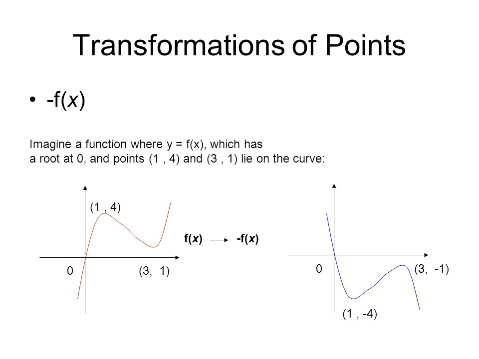 Transformations of Points -f(x) 0 (1, 4) (3, 1) Imagine a function where y = f(x), which has a root at 0, and points (1, 4) and (3, 1) lie on the curve: f(x)-f(x) 0 (1, -4) (3, -1)
