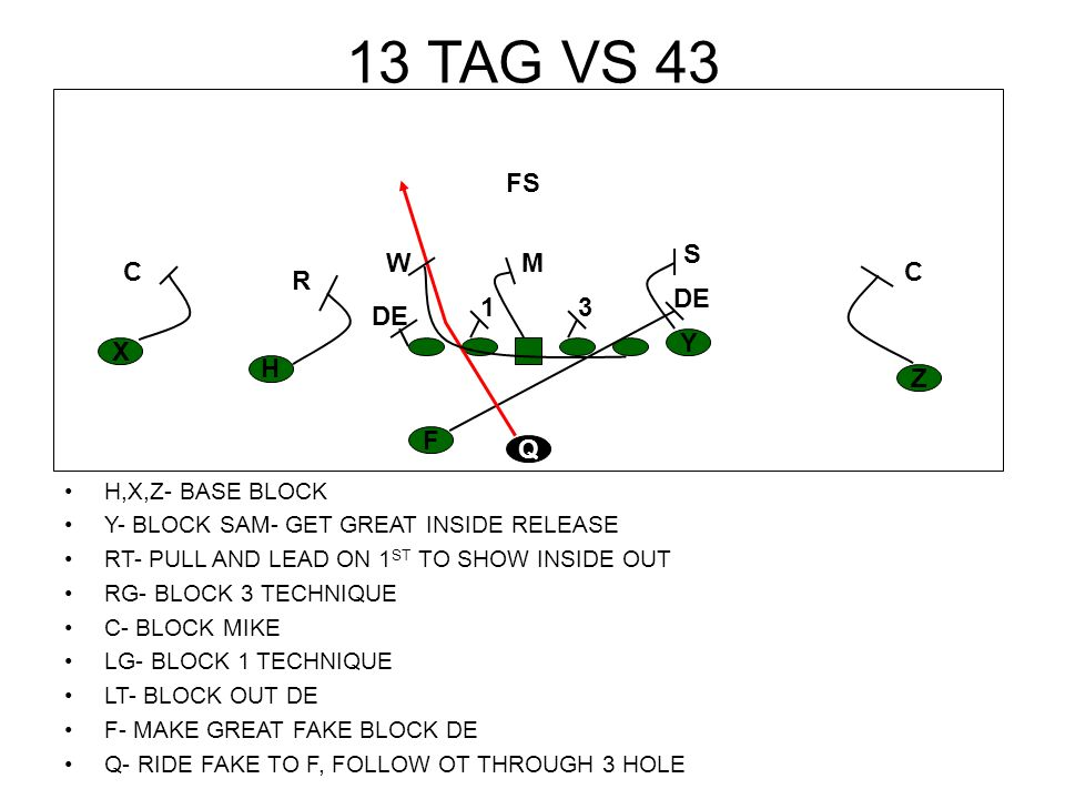 13 TAG VS 43 H,X,Z- BASE BLOCK Y- BLOCK SAM- GET GREAT INSIDE RELEASE RT- PULL AND LEAD ON 1 ST TO SHOW INSIDE OUT RG- BLOCK 3 TECHNIQUE C- BLOCK MIKE