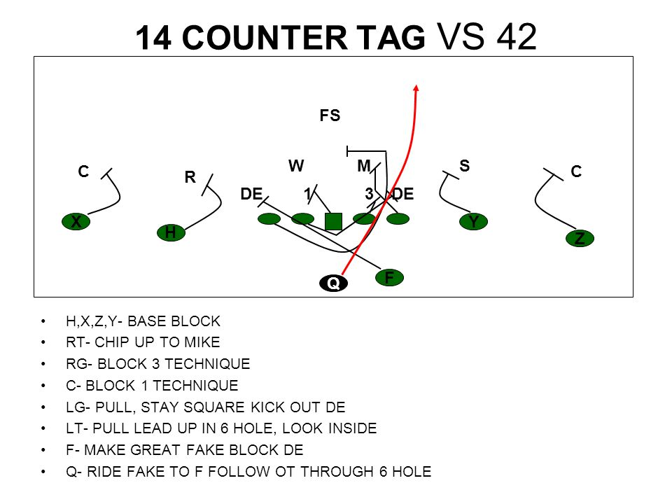 14 COUNTER TAG VS 42 H,X,Z,Y- BASE BLOCK RT- CHIP UP TO MIKE RG- BLOCK 3 TECHNIQUE C- BLOCK 1 TECHNIQUE LG- PULL, STAY SQUARE KICK OUT DE LT- PULL LEA