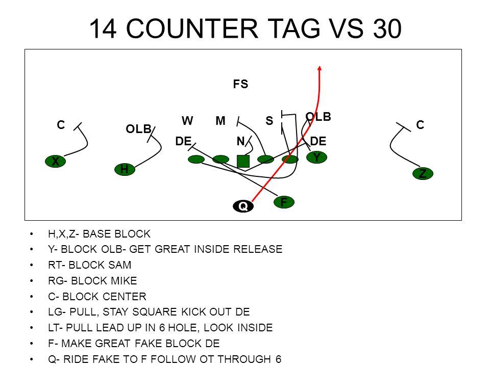 14 COUNTER TAG VS 30 H,X,Z- BASE BLOCK Y- BLOCK OLB- GET GREAT INSIDE RELEASE RT- BLOCK SAM RG- BLOCK MIKE C- BLOCK CENTER LG- PULL, STAY SQUARE KICK