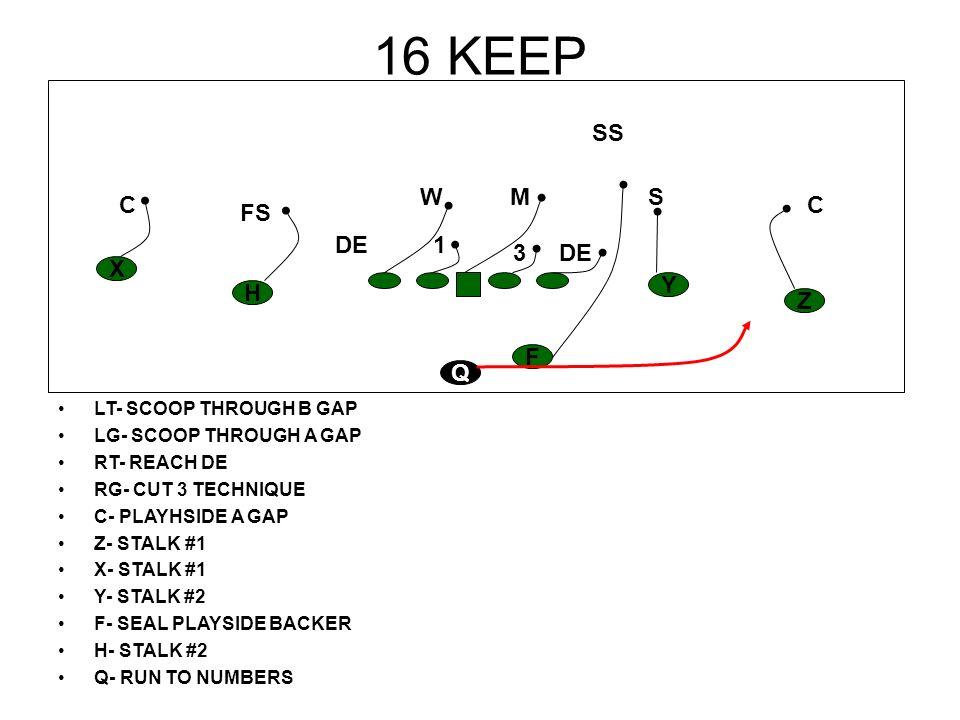 16 KEEP LT- SCOOP THROUGH B GAP LG- SCOOP THROUGH A GAP RT- REACH DE RG- CUT 3 TECHNIQUE C- PLAYHSIDE A GAP Z- STALK #1 X- STALK #1 Y- STALK #2 F- SEA