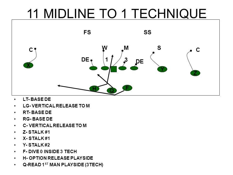 11 MIDLINE TO 1 TECHNIQUE LT- BASE DE LG- VERTICAL RELEASE TO M RT- BASE DE RG- BASE DE C- VERTICAL RELEASE TO M Z- STALK #1 X- STALK #1 Y- STALK #2 F