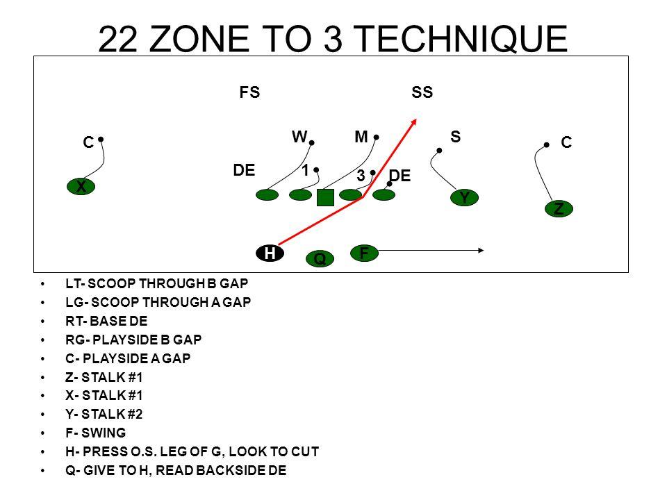 22 ZONE TO 3 TECHNIQUE LT- SCOOP THROUGH B GAP LG- SCOOP THROUGH A GAP RT- BASE DE RG- PLAYSIDE B GAP C- PLAYSIDE A GAP Z- STALK #1 X- STALK #1 Y- STA