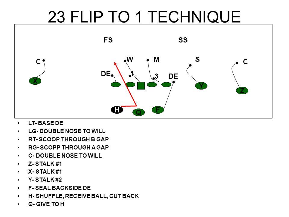 23 FLIP TO 1 TECHNIQUE LT- BASE DE LG- DOUBLE NOSE TO WILL RT- SCOOP THROUGH B GAP RG- SCOPP THROUGH A GAP C- DOUBLE NOSE TO WILL Z- STALK #1 X- STALK