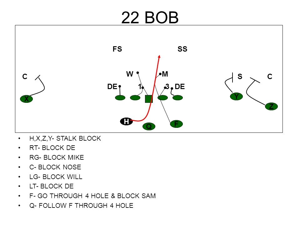 22 BOB H,X,Z,Y- STALK BLOCK RT- BLOCK DE RG- BLOCK MIKE C- BLOCK NOSE LG- BLOCK WILL LT- BLOCK DE F- GO THROUGH 4 HOLE & BLOCK SAM Q- FOLLOW F THROUGH