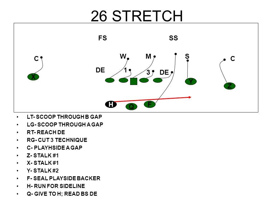 26 STRETCH LT- SCOOP THROUGH B GAP LG- SCOOP THROUGH A GAP RT- REACH DE RG- CUT 3 TECHNIQUE C- PLAYHSIDE A GAP Z- STALK #1 X- STALK #1 Y- STALK #2 F-