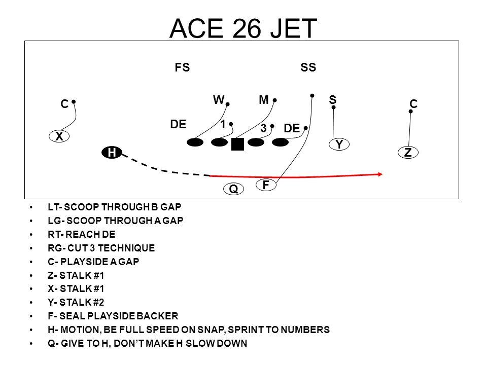 ACE 26 JET LT- SCOOP THROUGH B GAP LG- SCOOP THROUGH A GAP RT- REACH DE RG- CUT 3 TECHNIQUE C- PLAYSIDE A GAP Z- STALK #1 X- STALK #1 Y- STALK #2 F- S