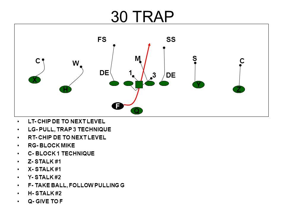 30 TRAP LT- CHIP DE TO NEXT LEVEL LG- PULL, TRAP 3 TECHNIQUE RT- CHIP DE TO NEXT LEVEL RG- BLOCK MIKE C- BLOCK 1 TECHNIQUE Z- STALK #1 X- STALK #1 Y-