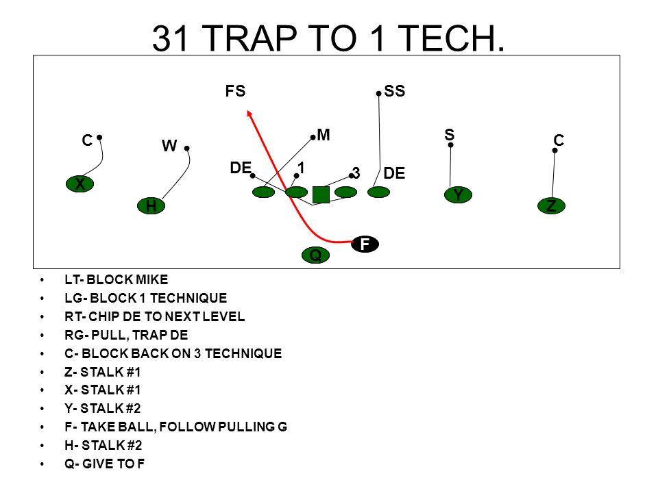 31 TRAP TO 1 TECH. LT- BLOCK MIKE LG- BLOCK 1 TECHNIQUE RT- CHIP DE TO NEXT LEVEL RG- PULL, TRAP DE C- BLOCK BACK ON 3 TECHNIQUE Z- STALK #1 X- STALK