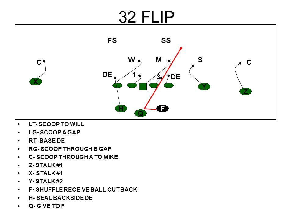 32 FLIP LT- SCOOP TO WILL LG- SCOOP A GAP RT- BASE DE RG- SCOOP THROUGH B GAP C- SCOOP THROUGH A TO MIKE Z- STALK #1 X- STALK #1 Y- STALK #2 F- SHUFFL