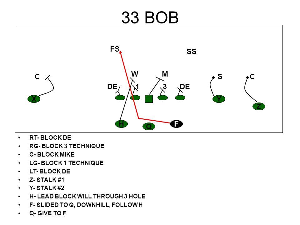 33 BOB RT- BLOCK DE RG- BLOCK 3 TECHNIQUE C- BLOCK MIKE LG- BLOCK 1 TECHNIQUE LT- BLOCK DE Z- STALK #1 Y- STALK #2 H- LEAD BLOCK WILL THROUGH 3 HOLE F