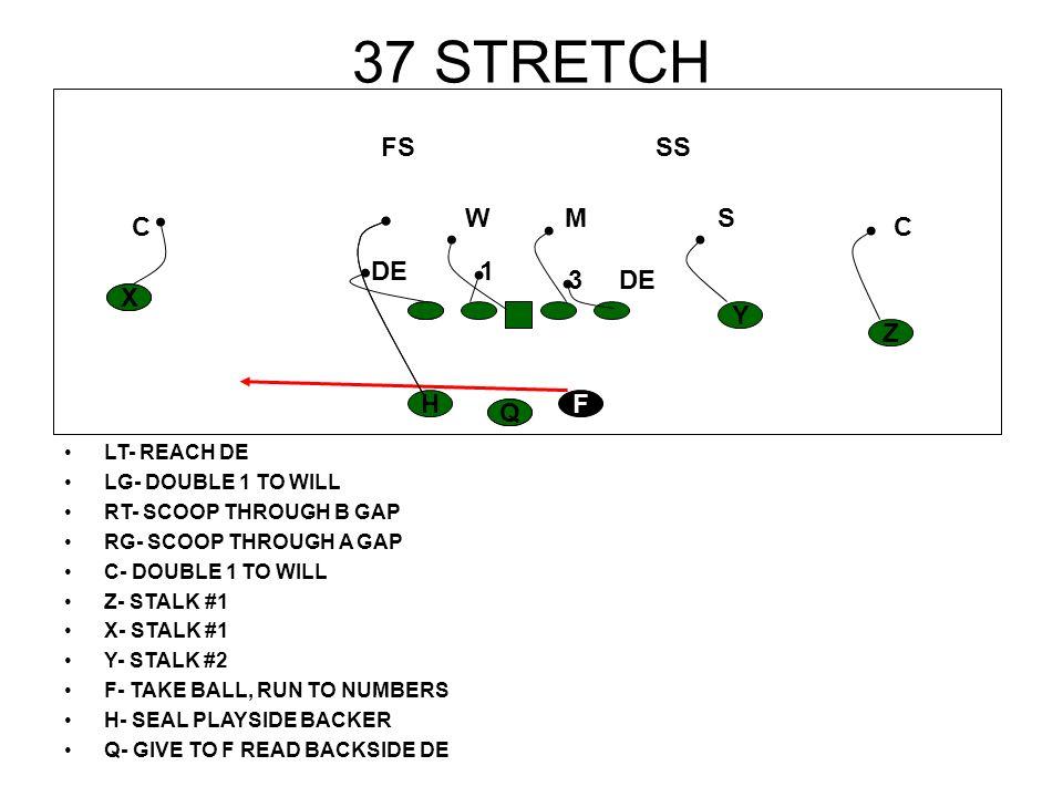 37 STRETCH LT- REACH DE LG- DOUBLE 1 TO WILL RT- SCOOP THROUGH B GAP RG- SCOOP THROUGH A GAP C- DOUBLE 1 TO WILL Z- STALK #1 X- STALK #1 Y- STALK #2 F