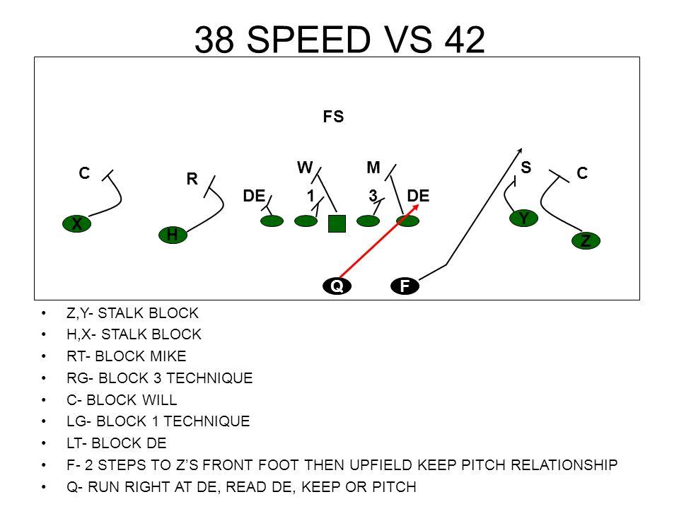 38 SPEED VS 42 Z,Y- STALK BLOCK H,X- STALK BLOCK RT- BLOCK MIKE RG- BLOCK 3 TECHNIQUE C- BLOCK WILL LG- BLOCK 1 TECHNIQUE LT- BLOCK DE F- 2 STEPS TO Z