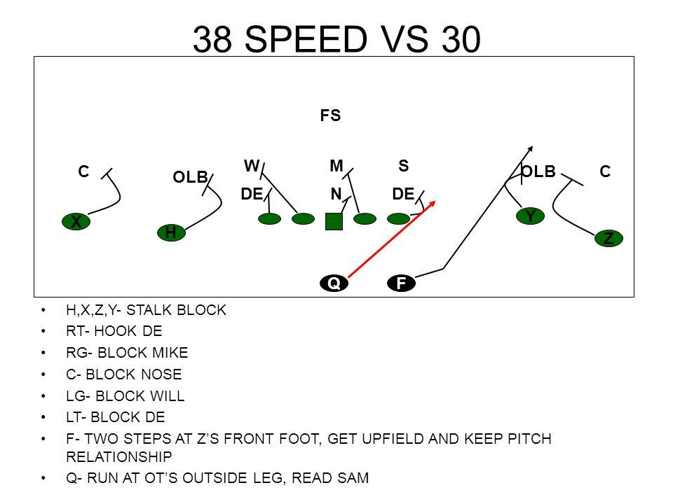 38 SPEED VS 30 H,X,Z,Y- STALK BLOCK RT- HOOK DE RG- BLOCK MIKE C- BLOCK NOSE LG- BLOCK WILL LT- BLOCK DE F- TWO STEPS AT ZS FRONT FOOT, GET UPFIELD AN