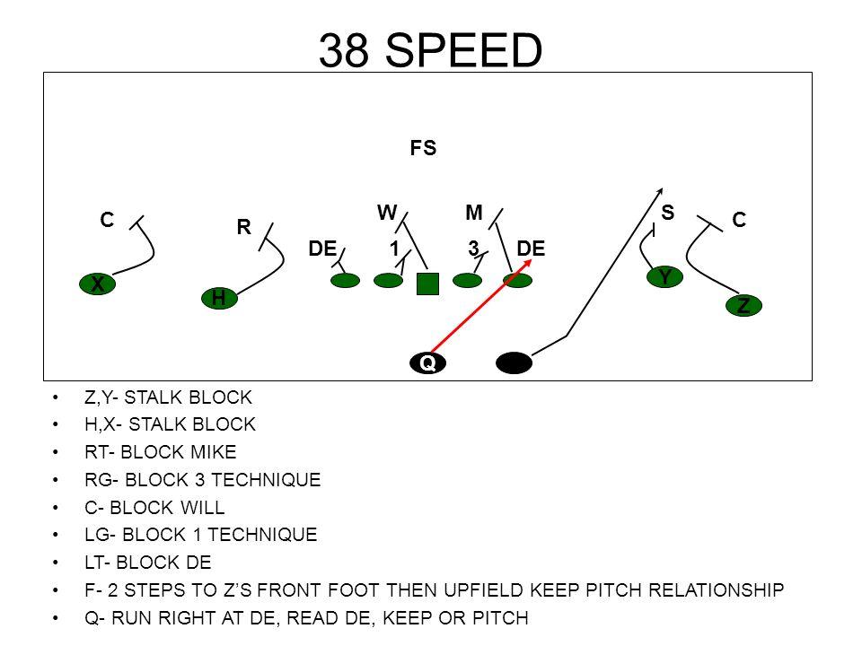 38 SPEED Z,Y- STALK BLOCK H,X- STALK BLOCK RT- BLOCK MIKE RG- BLOCK 3 TECHNIQUE C- BLOCK WILL LG- BLOCK 1 TECHNIQUE LT- BLOCK DE F- 2 STEPS TO ZS FRON