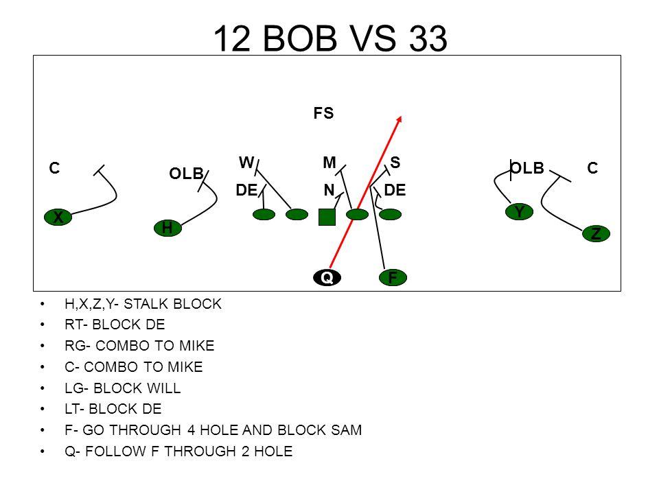 12 BOB VS 33 H,X,Z,Y- STALK BLOCK RT- BLOCK DE RG- COMBO TO MIKE C- COMBO TO MIKE LG- BLOCK WILL LT- BLOCK DE F- GO THROUGH 4 HOLE AND BLOCK SAM Q- FO