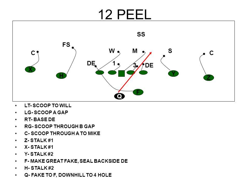 12 PEEL LT- SCOOP TO WILL LG- SCOOP A GAP RT- BASE DE RG- SCOOP THROUGH B GAP C- SCOOP THROUGH A TO MIKE Z- STALK #1 X- STALK #1 Y- STALK #2 F- MAKE G
