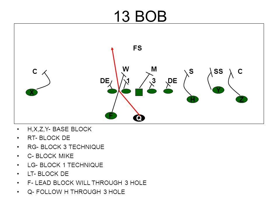 13 BOB H,X,Z,Y- BASE BLOCK RT- BLOCK DE RG- BLOCK 3 TECHNIQUE C- BLOCK MIKE LG- BLOCK 1 TECHNIQUE LT- BLOCK DE F- LEAD BLOCK WILL THROUGH 3 HOLE Q- FO