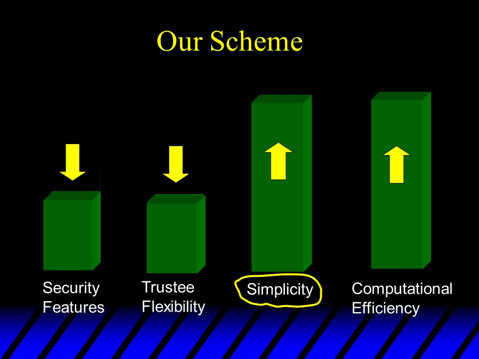 Trend in schemes Security Features Simplicity Trustee Flexibility Computational Efficiency Our Scheme